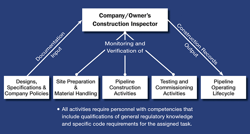 Construction Inspector Responsibility